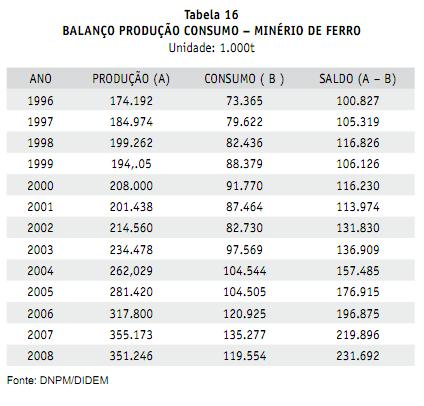 Produção de minério de Ferro no Brasil