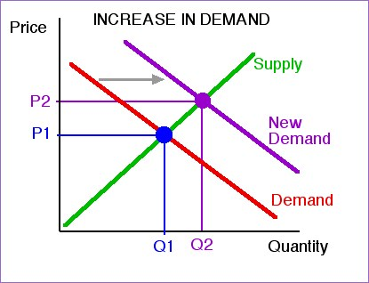 gasoline supply demand and price changes essay Price elasticity of demand essay 1625 words 7 pages show more definition price elasticity of demand is defined as the measure of responsivenesses in the quantity demanded for a commodity as a result of change in price of the same commodityin other words, it is the percentage change in quantity demanded as per.