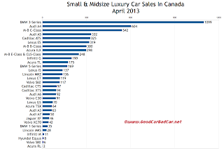 Canada luxury car sales chart April 2013