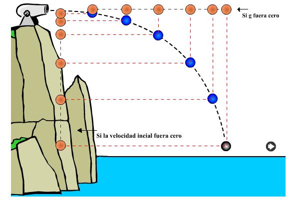 Movimiento parab lico fisica tipos de movimiento parab lico - Tipos de sensores de movimiento ...