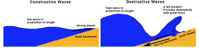 geography constructive and destructive waves Marine processes 61 wave action th e action of waves shapes the coastline some erode the land, others destructive waves (b) constructive waves figure 64.