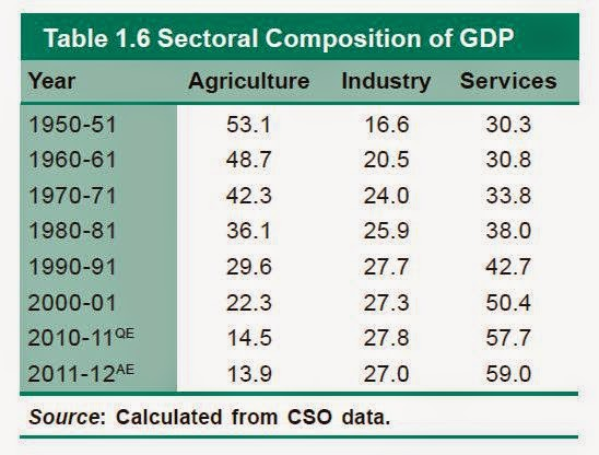 Indian-Economy-GDP