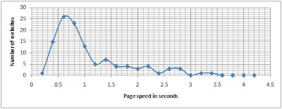 Page Speed in Seconds