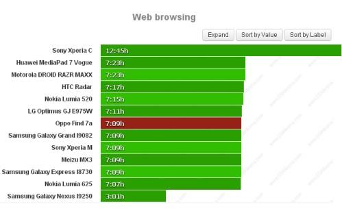 Durata batteria navigazione web per Oppo Find 7a