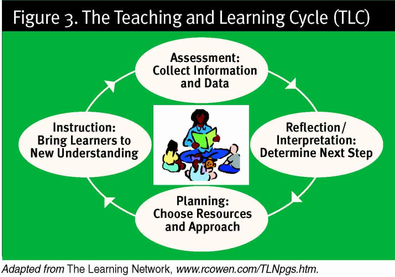 how to teach kinaesthetic learners