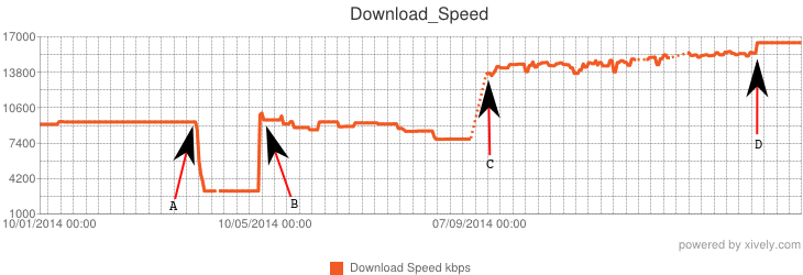 Speed kbps