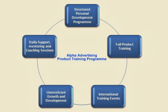 Alpha Advertising - Product Training Programme