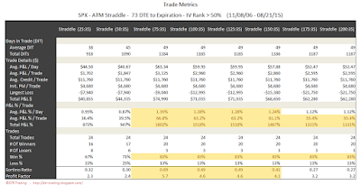 SPX Short Options Straddle Trade Metrics - 73 DTE - IV Rank > 50 - Risk:Reward 35% Exits