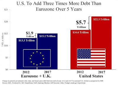 U.S. Debt