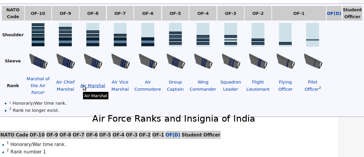 air force ranks and insignia of india