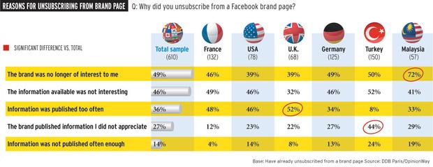 Raisons pur lesquelles les utilisateurs n'aiment plus votre Page Facebook