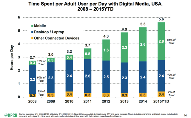 A graph of adult users using digital media in the United states from 2008-2015.