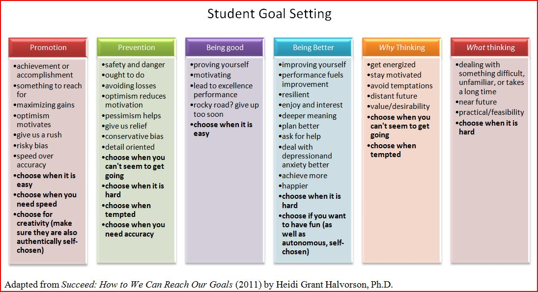 examples of educational goals for college students College students can begin preparing for the future career long before their senior year in college achieve your college goals with these 9 tips.