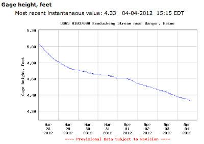 USGS water gauge - Kenduskeag