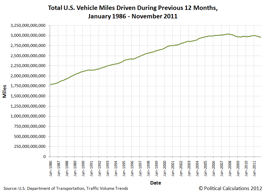 Total U.S. Vehicle Miles Driven During Previous 12 Months, January 1986 - November 2011