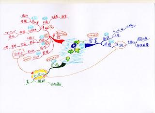 ToDOリストのマインドマップの写真