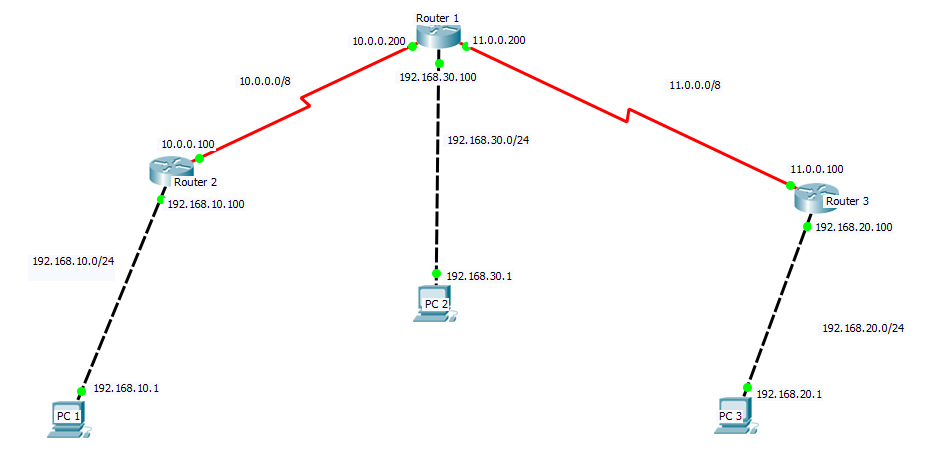 dynamic routing demonstration using cisco packet tracer
