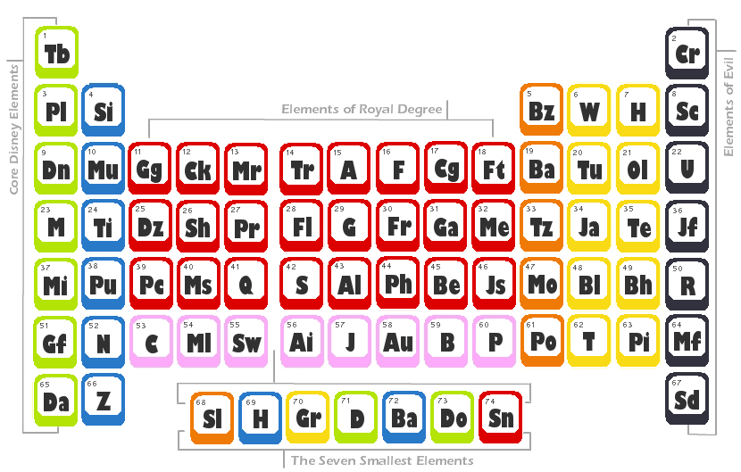 Periodic table of elements game online urtaz Choice Image