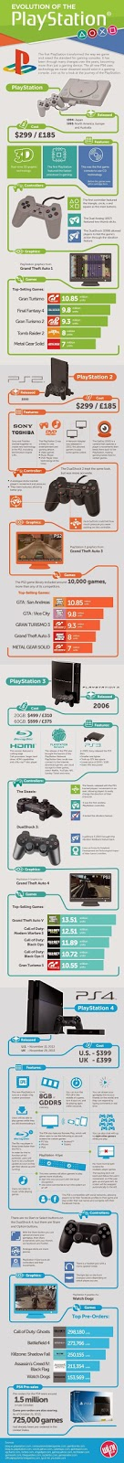http://theultralinx.com/2014/02/evolution-playstation-infographic.html