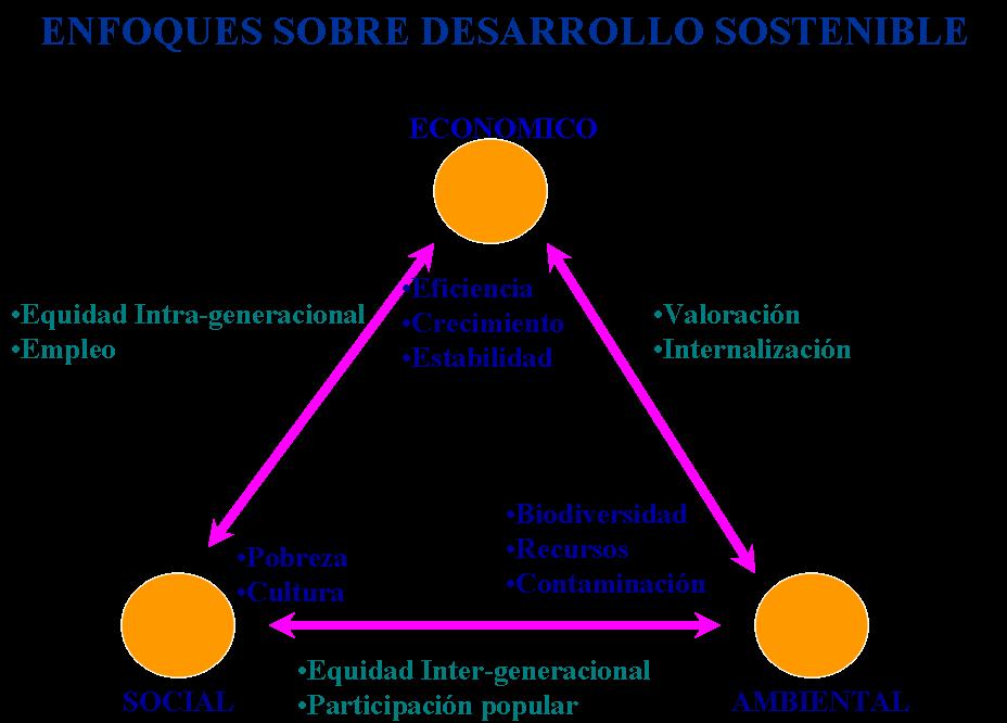 desarrollo economico desarrollo sostenible: