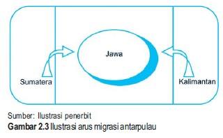 PERPINDAHAN PENDUDUK (MIGRASI) DI INDONESIA