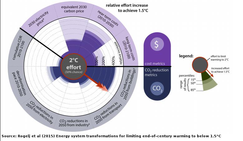Is a 1 5 c climate change target still achievable climate citizen - Temperature frigo 10 degres ...