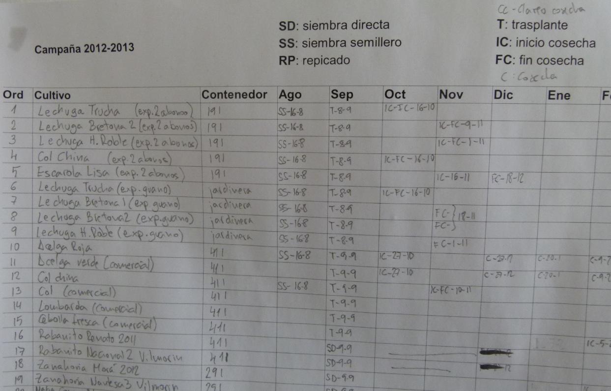 EL MACETOHUERTO: El calendario de cultivo de mi macetohuerto