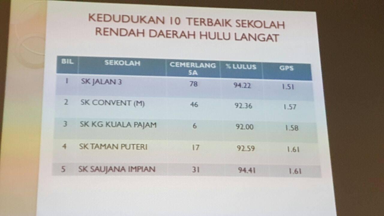 Kedudukan 5 Terbaik Daerah Hulu Langat UPSR 2015