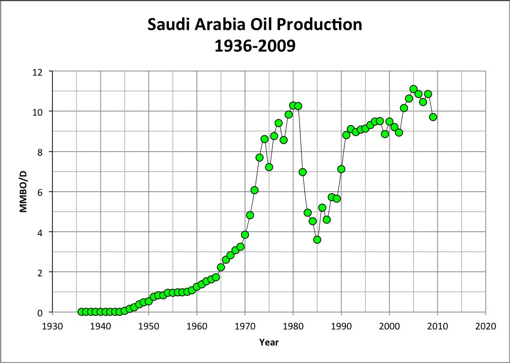 Saudi Arabia Crude Oil Production Historical Data