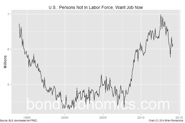 Chart: U.S. - Not In Labor Force, Want A Job Now