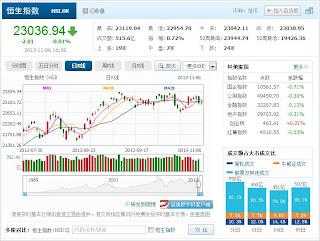 中国株コバンザメ投資 香港ハンセン指数20131106