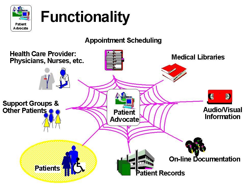 Patient advocacy; Patient Ombudsmen; Patient Representatives