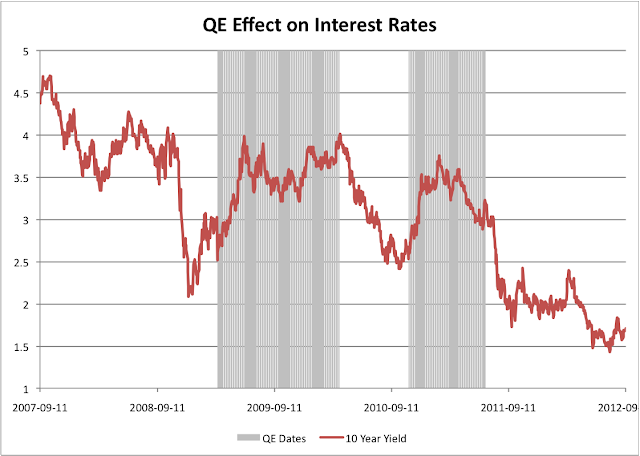 Interest Rate Chart with QE dates