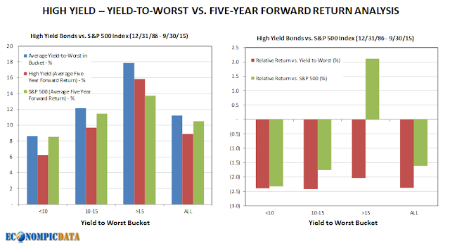 high expectations yield high performance and Performance is historical and no guarantee of future results yield curve is a line that growth and inflation expectations tend to rise, as they are today high- yield and investment-grade (ig) corporate spreads in this chart represent the yield differential between the average yield of high-yield bonds, or ig.