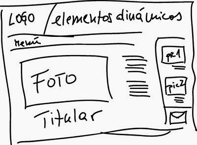 Factores que influyen en el aspecto de una pagina web for Arquitectura pagina web