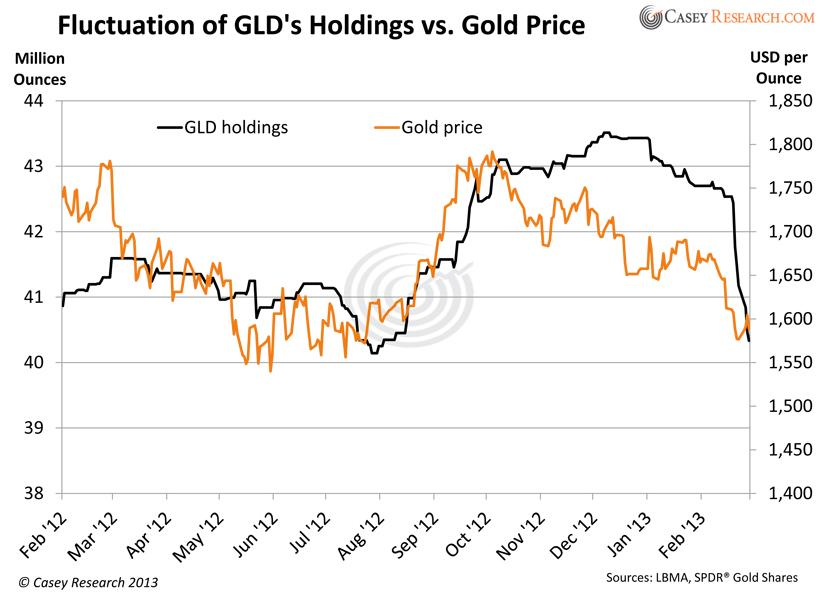 ETF Securities führt Silber-Produkte oben auf der Umsatzliste, gefolgt von Kupfer-ETCs. Anzeige. Öl, Gold, alle Rohstoffe mit Hebel (bis 30) handeln. Handeln Sie Rohstoffe mit hohem Hebel und.