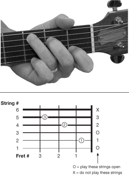 How to play guitar the simplest way in a week