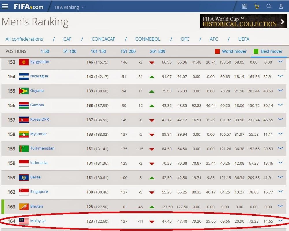 ranking malaysia terkini