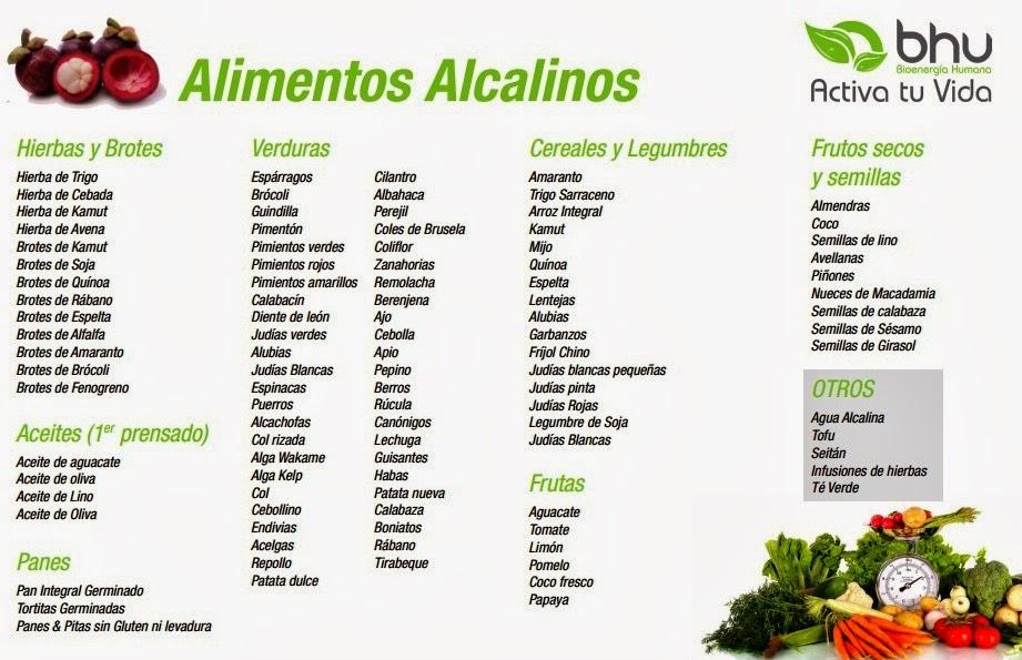 Productos organicos tabla de alimentos alcalinos acidos - Tabla de alimentos alcalinos y acidos ...