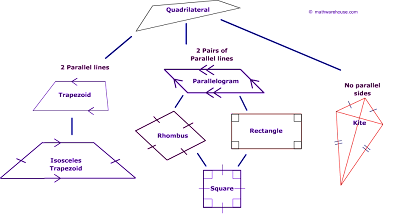 Different kinds of quadrilaterals november 2013 the quadrilateral family tree ccuart Gallery