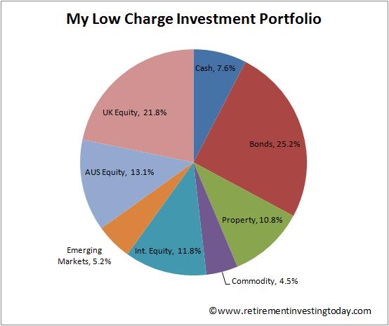 RIT Low Charge Investment Portfolio