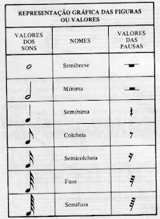 Um pouco de teoria musical