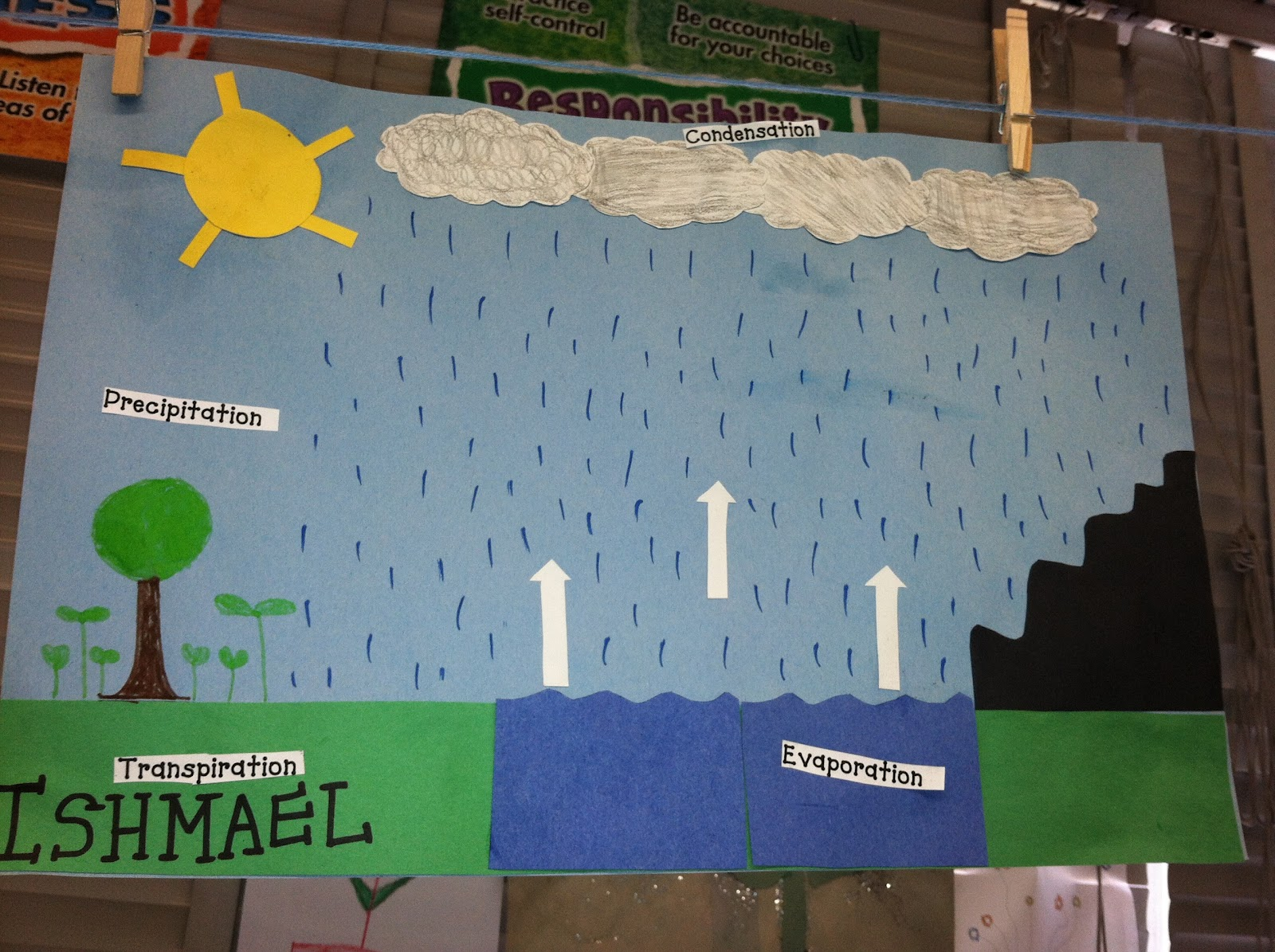 water cycle projects for 4th grade 31 great science fair projects for 5th grade  demonstrate the water cycle and test different hypotheses on rainfall and the water cycle recommended for grades 4-5.
