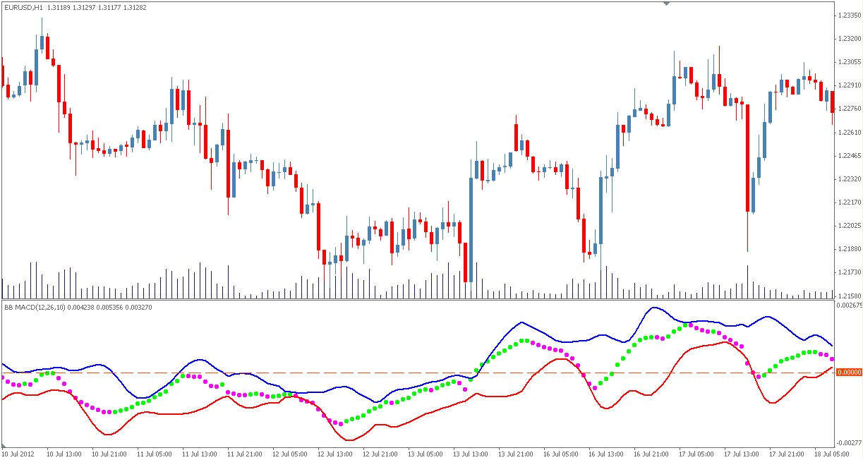 Macd with bollinger bands tradestation