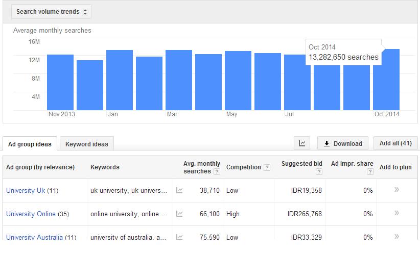 Cara Memaksimalkan Pendapatan Google Adsense