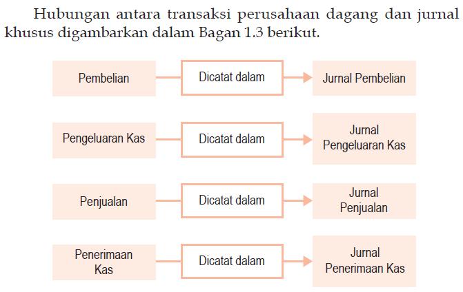 hubungan jurnal khusus dengan jurnal umum