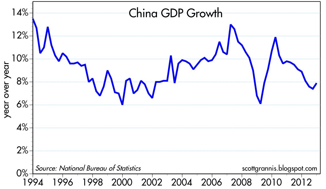 economic growth in china 1 china's economic growth and poverty reduction (1978-2002) by hu angang,hu linlin and chang zhixiao1 [abstract] this article has summarized and evaluated the trend of china's poverty decrease in the period of 1978-2002, considering that china.