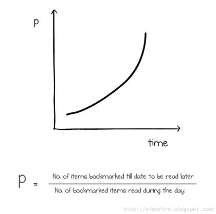 [[A quadratically increasing curve with P on y axis and time on x axis]] / p=No. of items bookmarked till date to be read later/No. of bookmarked items read during the day / {{bottom text:P can be generalized as, / P = (Procrastination x Curiosity to learn) / (Actual learning)}} / {{title:Thanks to all those Firefox quick-bookmarking plugins without which the steep graduation towards the end of the curve wouldn't have been possible}}