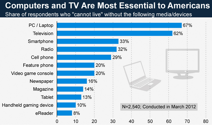 Chart about12 Devices American Cannot Live Without