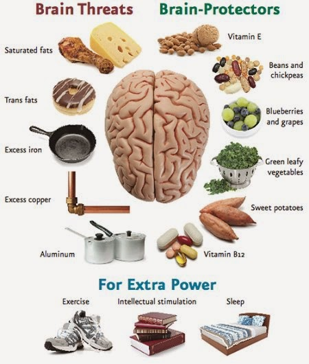 Health & nutrition tips: Brain threats vs. brain protectors